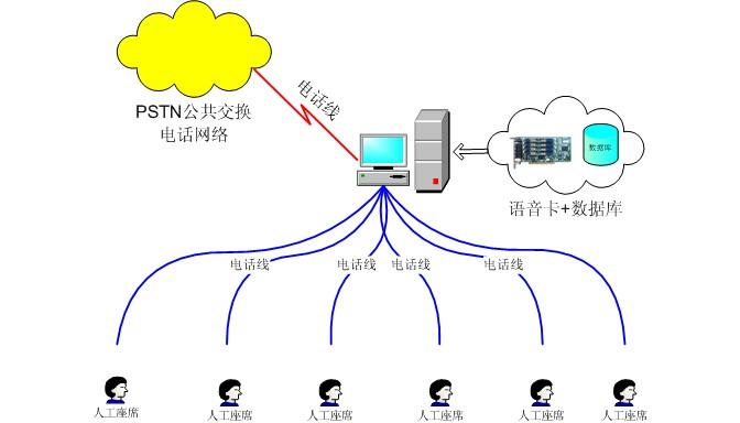 AMR电话智能外拨系统框图
